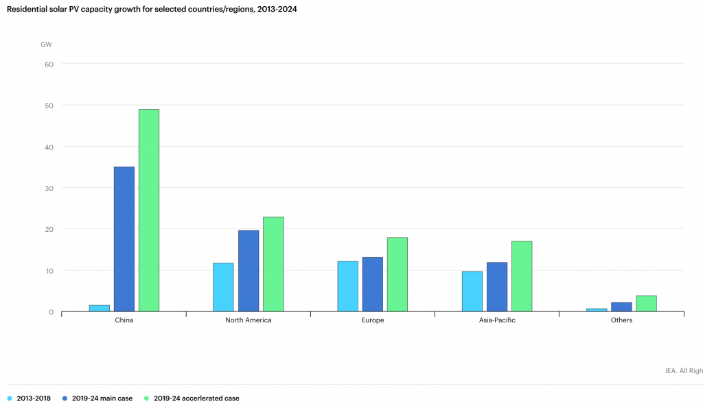 IEA's analysis and forecast of global residential photovoltaic installations from 2013 to 2024